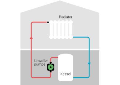 Stromfresser Umwälzpumpe